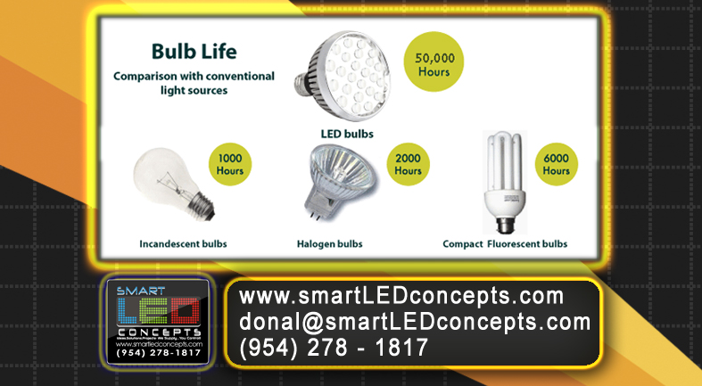 Besides the visual benefits of LED, take a simple look at the power savings! Contact us today to learn more about how you can reduce your power cost with Smart LED Concepts (954) 278-1817 donal@smartLEDconcepts.com www.smartLEDconcepts.com #led, #floridaledlighting, #ledlightingflorida, #lightingspecialists, #lightingdesigns, #ledsavings,